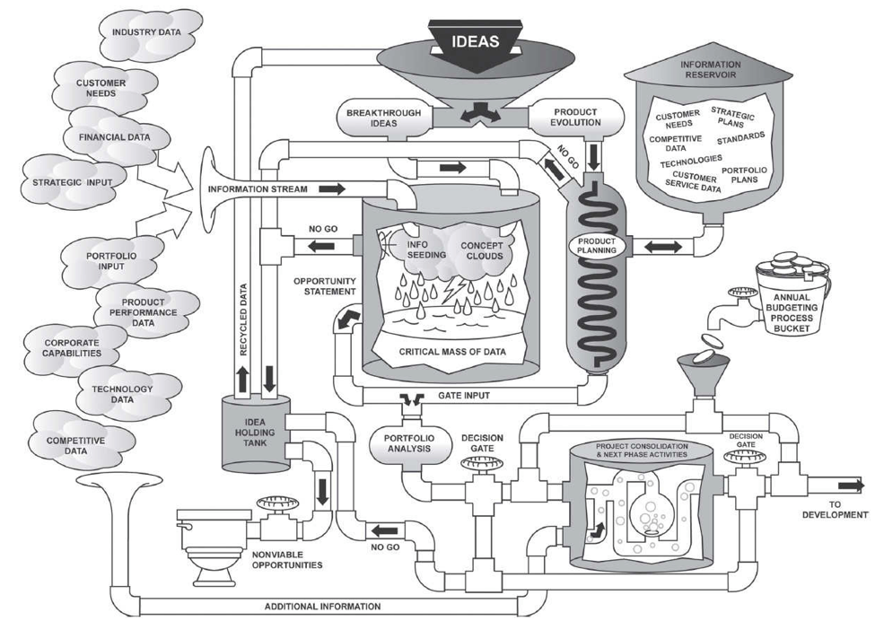 What does a product planning boiler-room operational flow look like ?